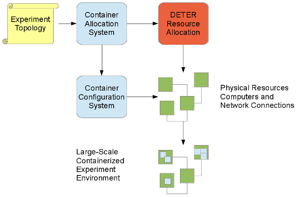Diagram of a Containers configuration