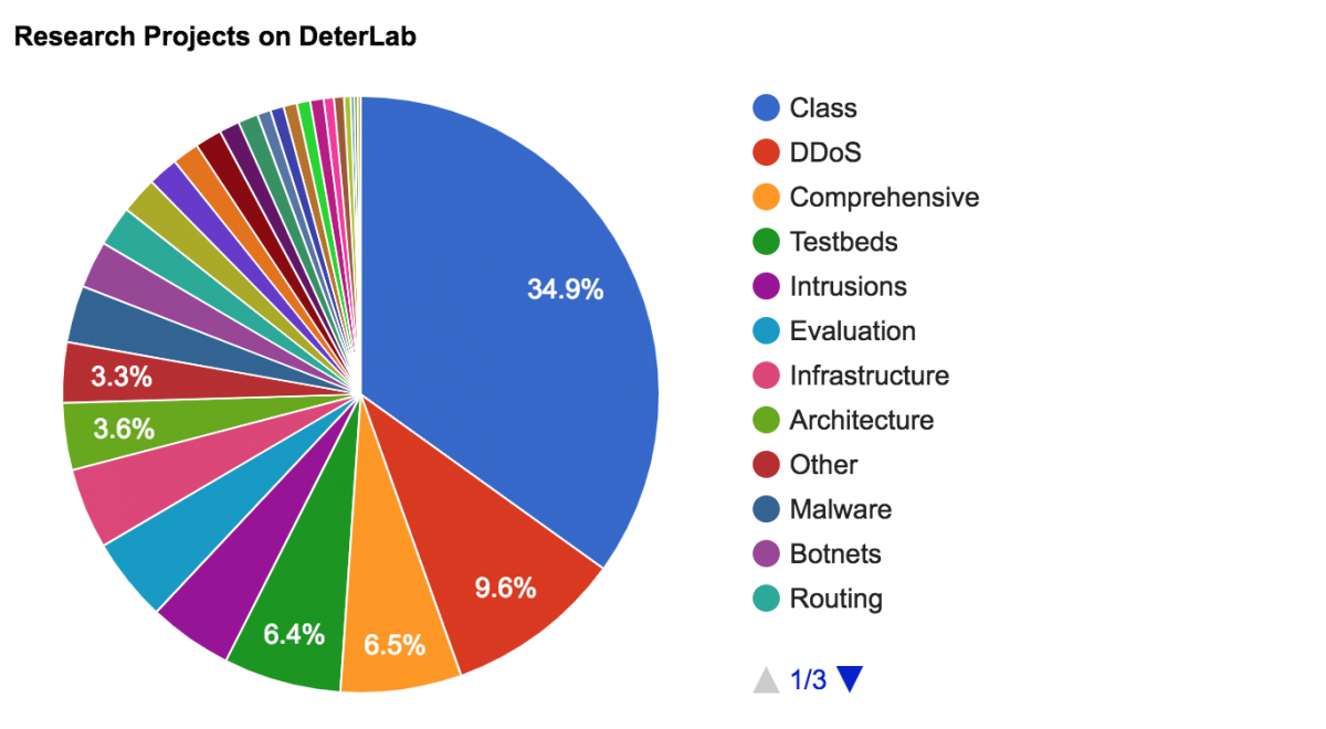 Pie chart of research projects that use DETERLab